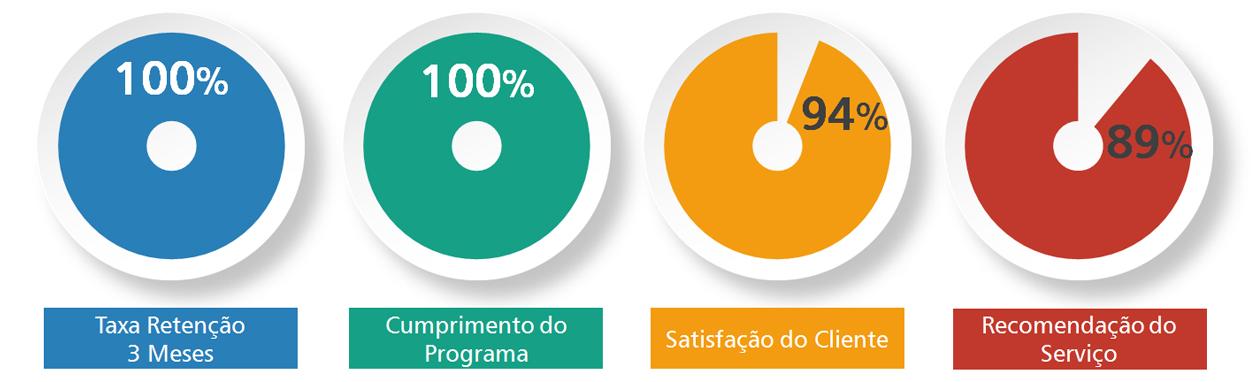 Tratamento de Dependência de Álcool - taxas de retenção em comunidade terapêutica