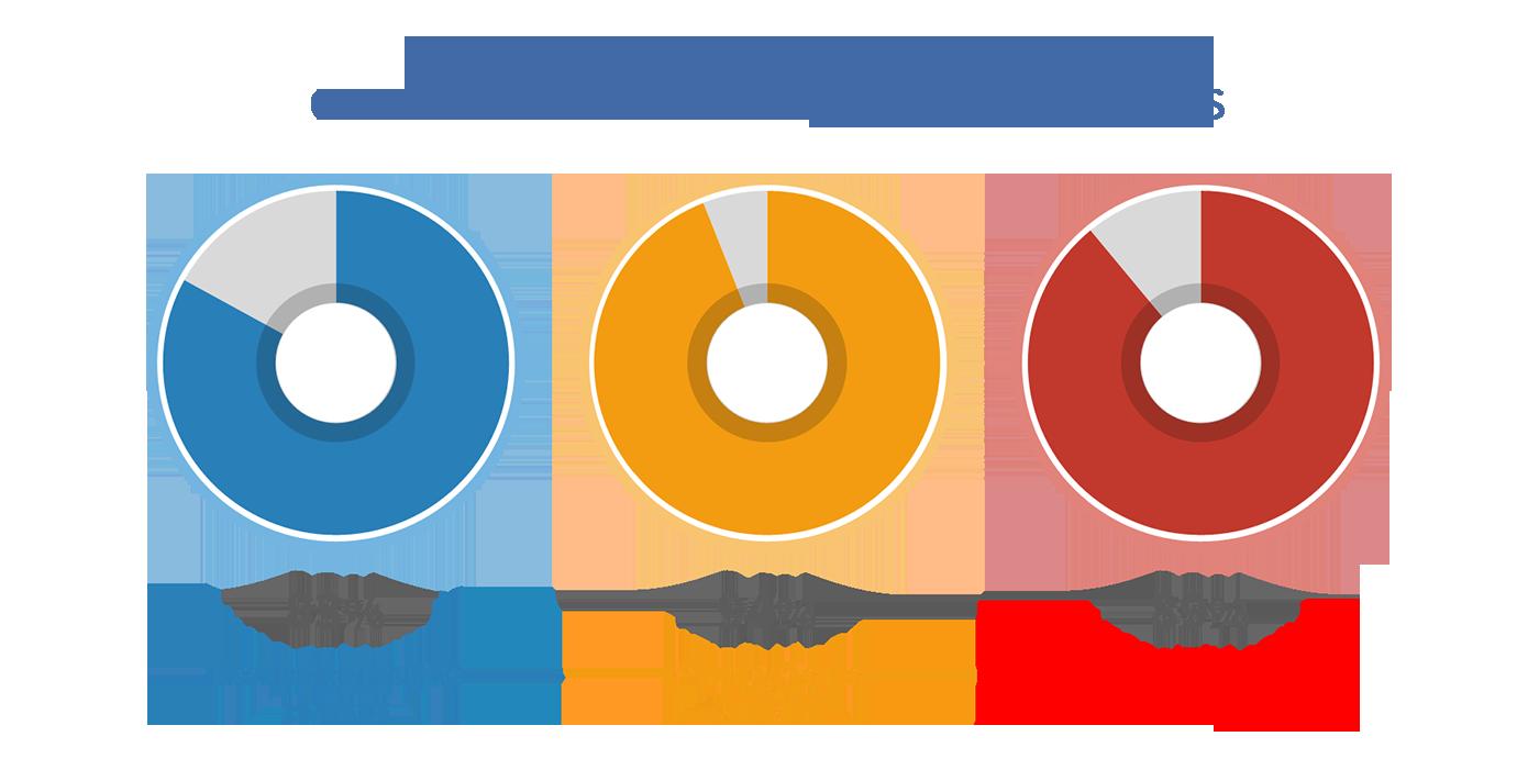 Dianova Portugal renova Certificação do Sistema de Gestão da Qualidade