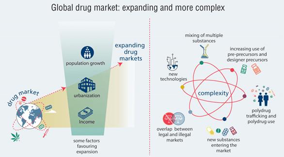 Relatório Mundial sobre Drogas 2020 mercados globais de drogas ilícitas